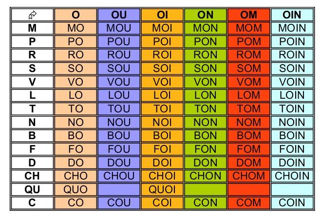 8 tableaux de son pour les l ves de 3 me et 4 me primaire for Tableau logique combinatoire