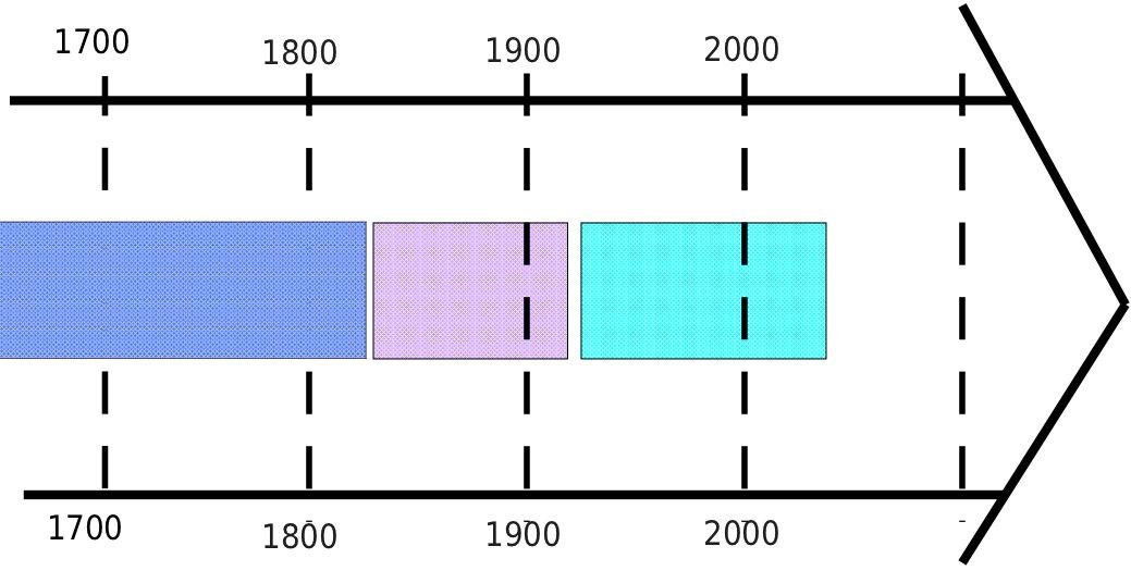 Frise Chronologique Vierge Télécharger