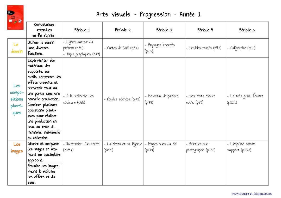 progression arts visuels-blog